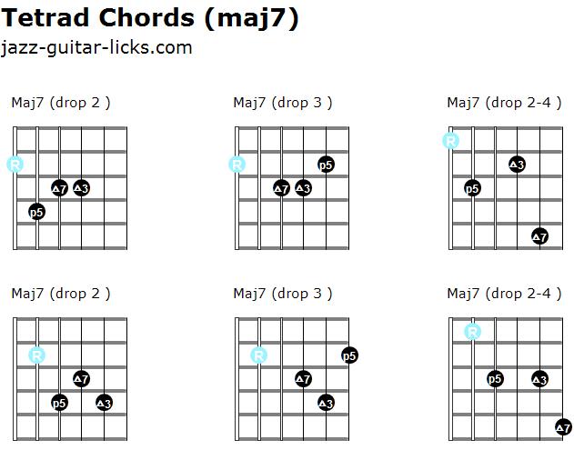 Major 7 tetrad chords