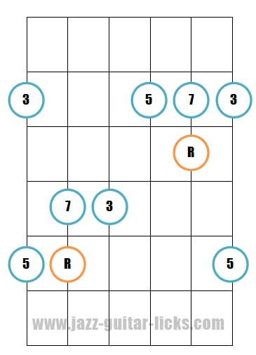 Major 7th guitar arpeggio pattern 2