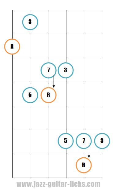 Major 7th guitar arpeggio pattern 3