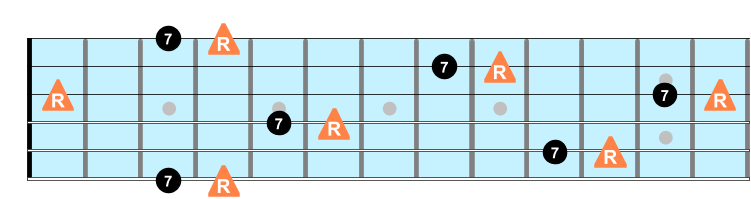 Major 7th intervals on guitar