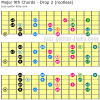 Major 9 guitar chord shapes