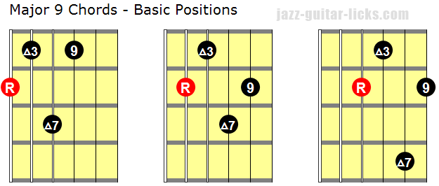 Major 9 guitar chords basic positions