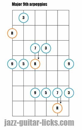 Major 9th guitar arpeggios 1