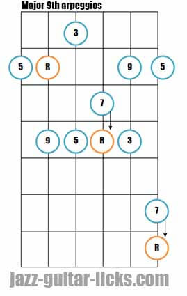 Major 9th guitar arpeggios 2 1