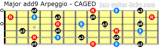 Major add9 guitar arpeggio caged