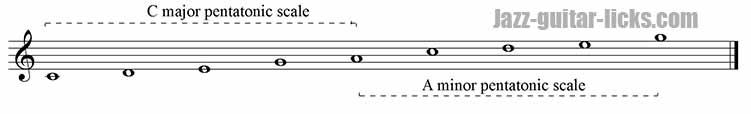 Major and minor pentatonic scales