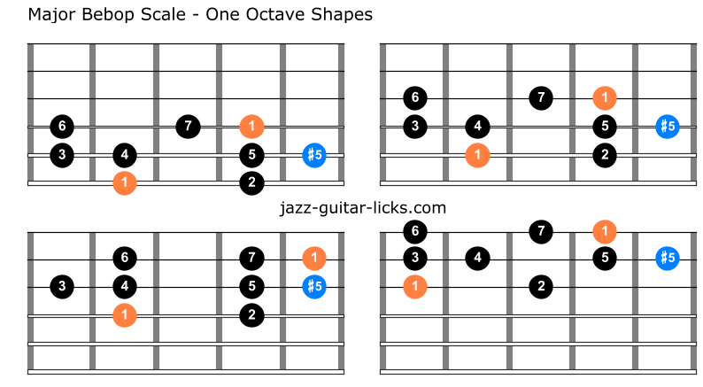 Major bebop scale for guitar 1