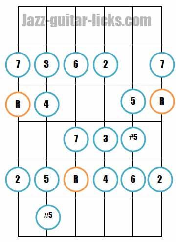 Major bebop scale guitar fretboard diagrams 1