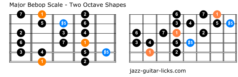 Major bebop scale guitar positions