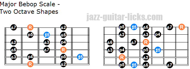 Major bebop scale two octave shapes