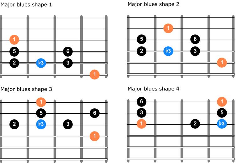 Major blues scale guitar