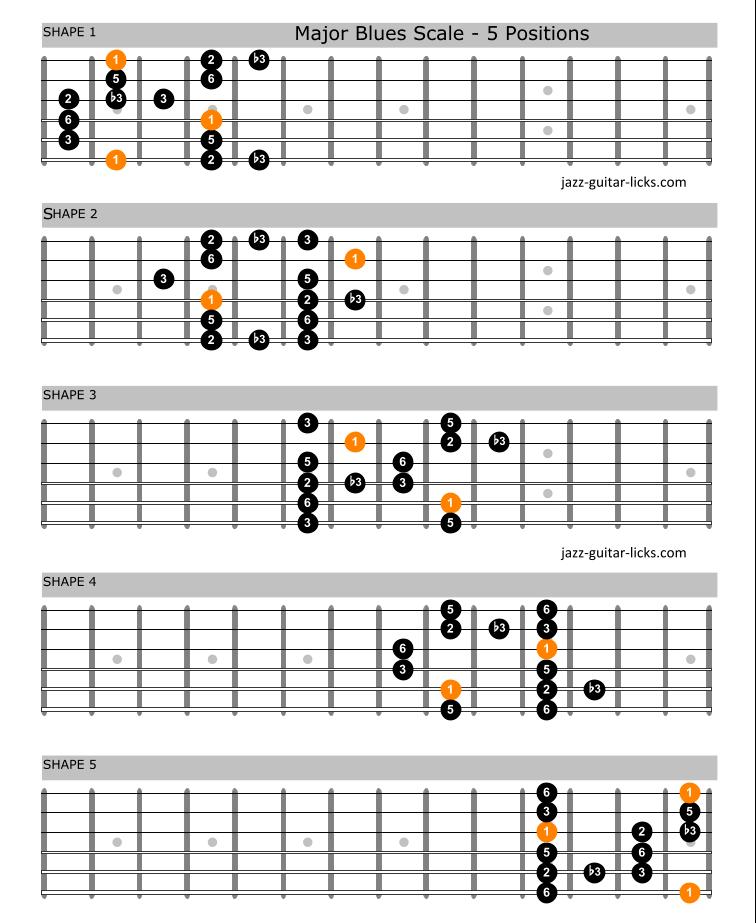 Major blues scale guitar positions