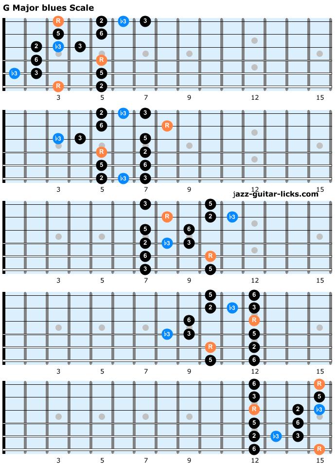 Major blue scale guitar positions
