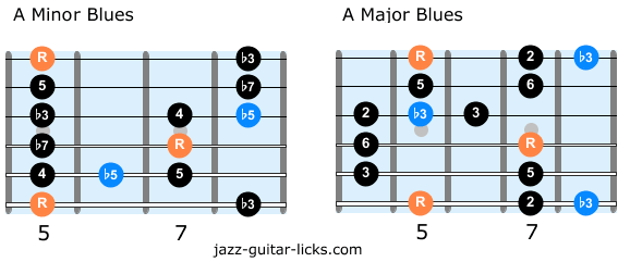 Major blues scale and minor blues scale