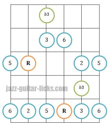 Major blues scale guitar fingerings 4
