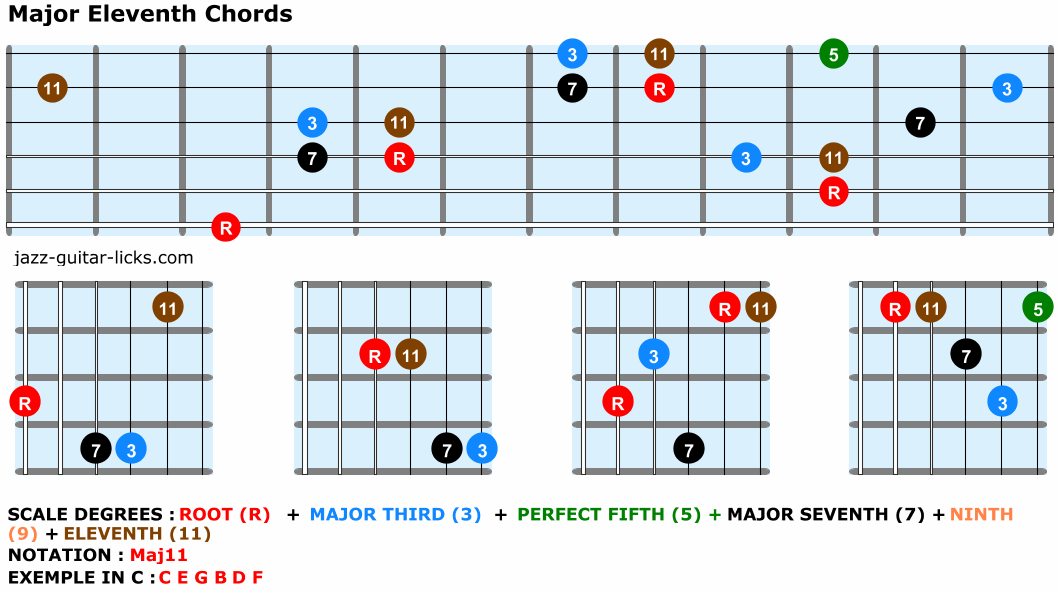 Major eleventh guitar chord chart