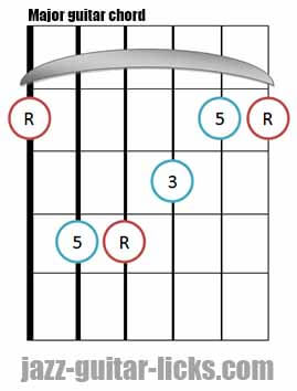 Major guitar chord diagram 2
