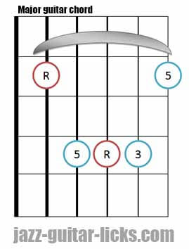 Major guitar chord diagram
