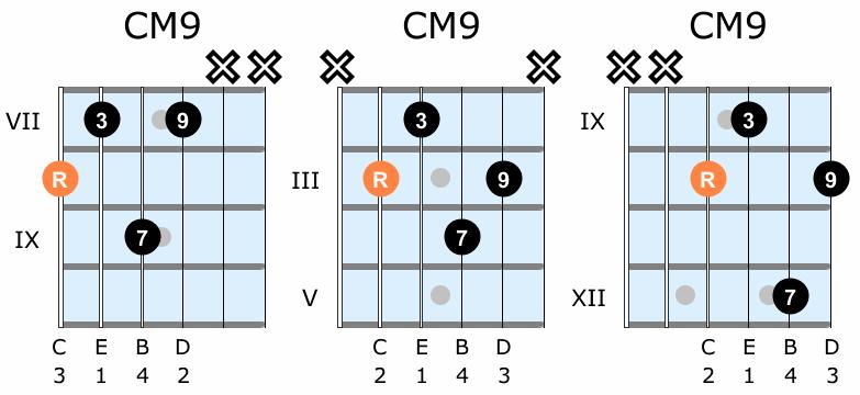 Major ninth guitar chord shapes