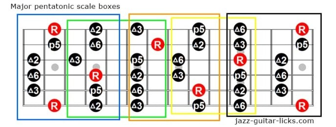 Major pentatonic scale boxes