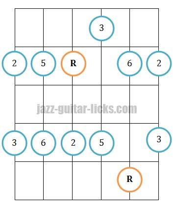 Major pentatonic scale guitar position 2