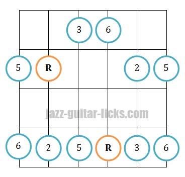 Major pentatonic scale guitar position 4