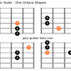 Major pentatonic scale guitar