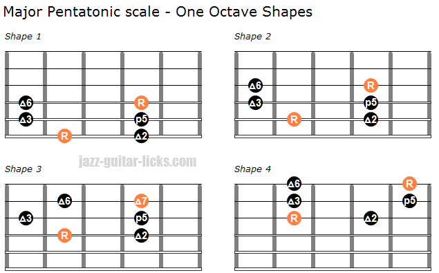 Major pentatonic scale one octave shapes