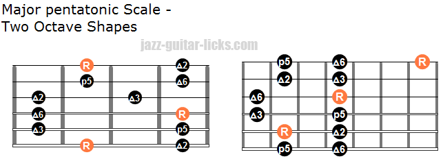 Major pentatonic scale two octave shapes