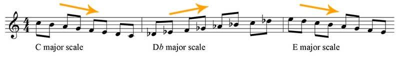 Major scale down and up movements
