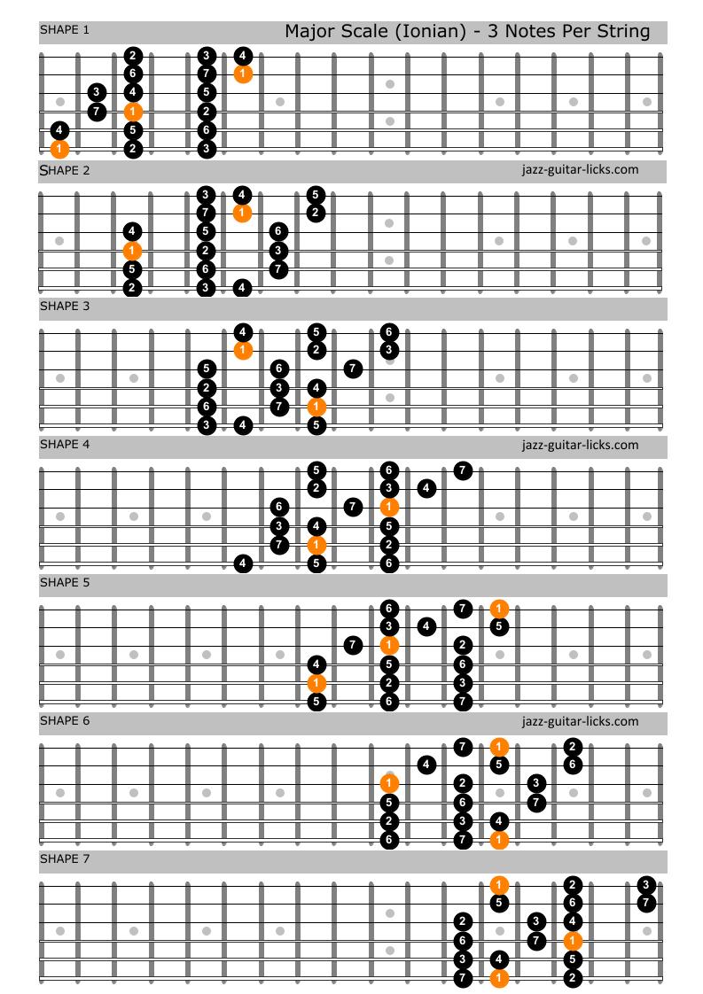 Major scale guitar shapes 1