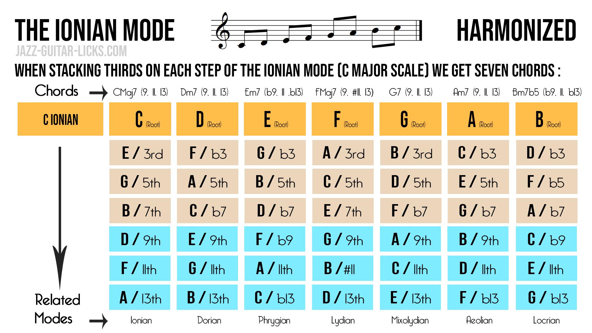 Major scale harmonisation 1