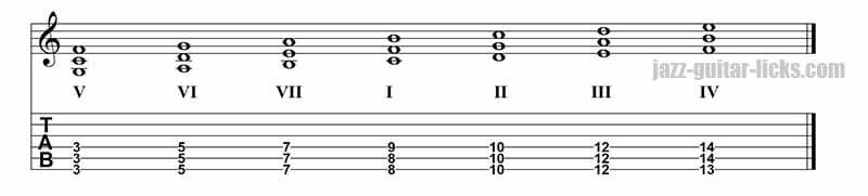 Quartal harmony of C major scale on strings 6,5 and 4.