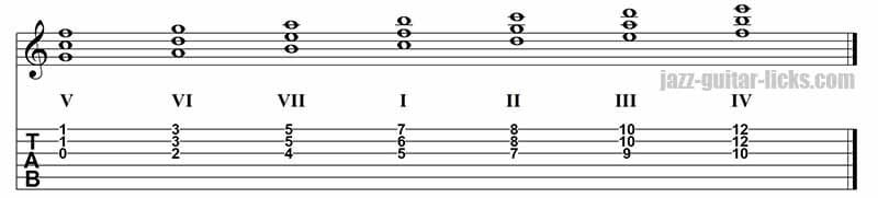 Quartal harmony of C major scale on strings 3,2 and 1.