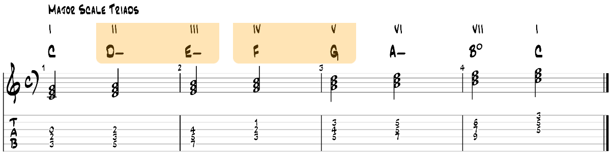 Major scale in triads guitar tab
