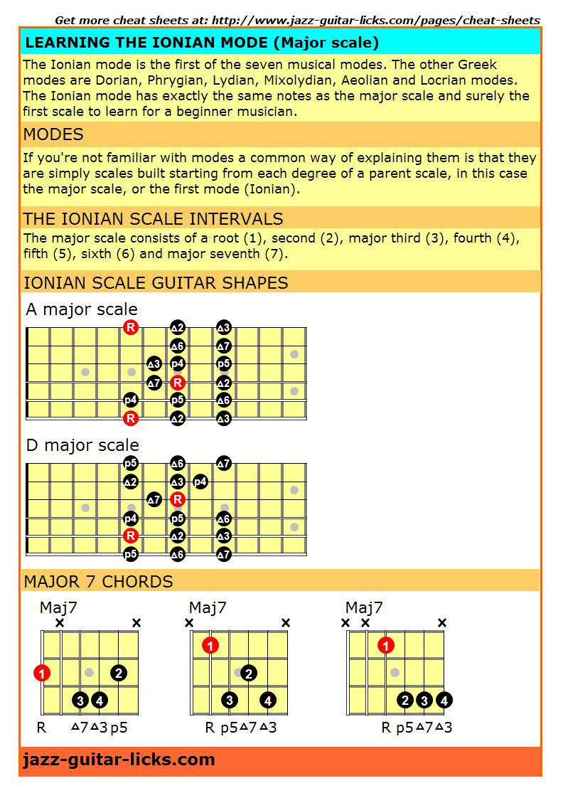 Major scale Ionian mode cheat sheet for guitarist