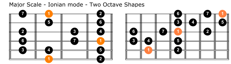 Major scale two octave shapes guitar