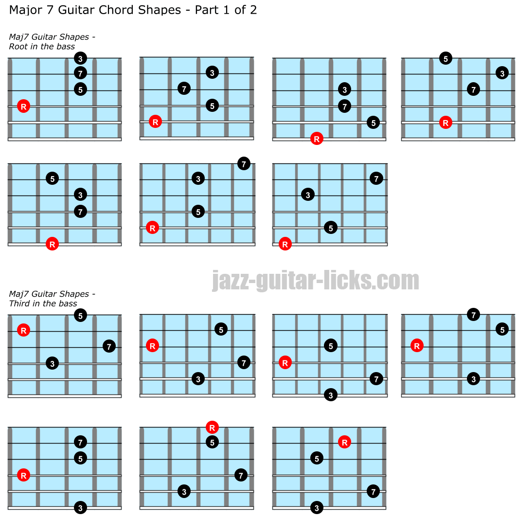 Major seventh guitar chord charts part 1