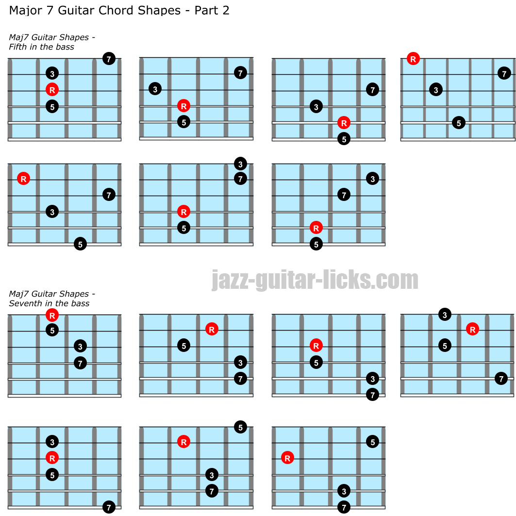 Major seventh guitar chord charts part 2