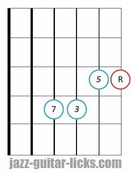 drop 2 Major seventh guitar chord root 4 4