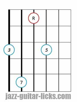 drop 2 Major seventh guitar chord root 6 2