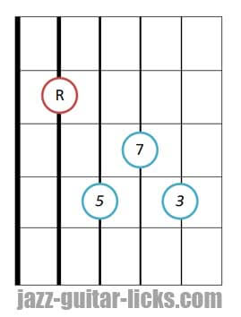 drop 2 Major seventh guitar chord root 5 1