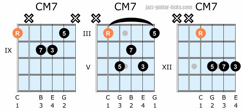 Major seventh guitar chord shapes