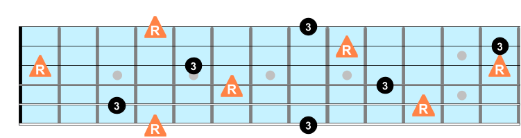 Major third intervals on guitar