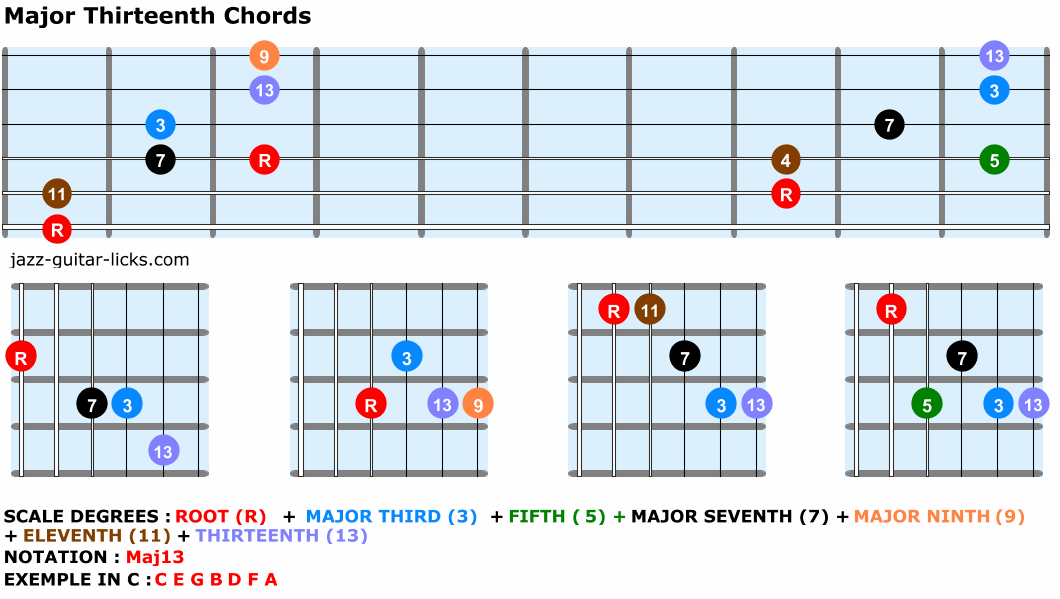 Major thirteenth chords