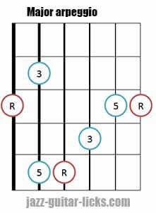 Major triad arpeggio shape 1