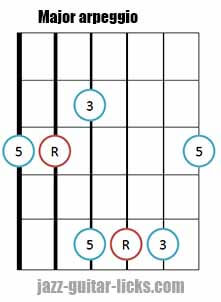 Major triad arpeggio shape 4