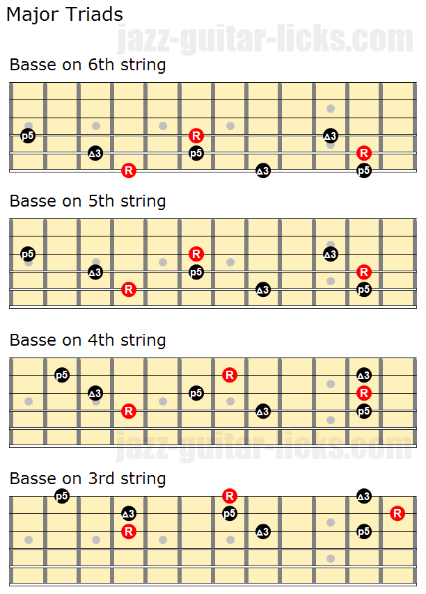 Major triads close positions and inversions