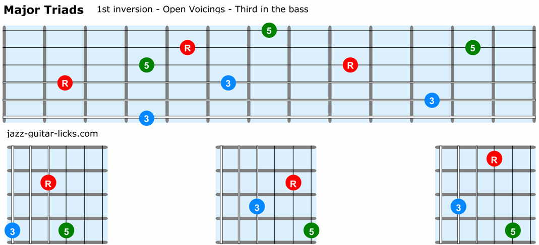 Major triads guitar 1st inversion open voicings