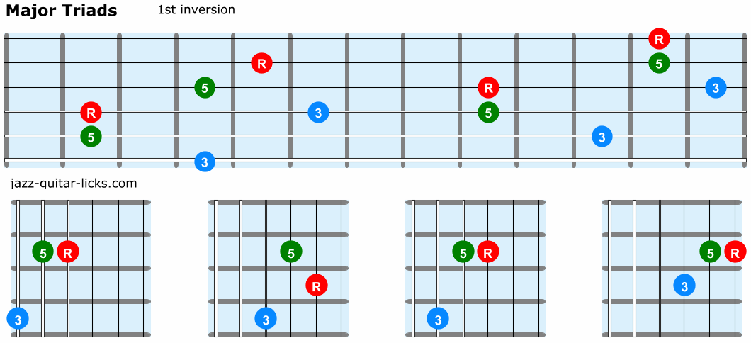 Major triads guitar 1st inversion